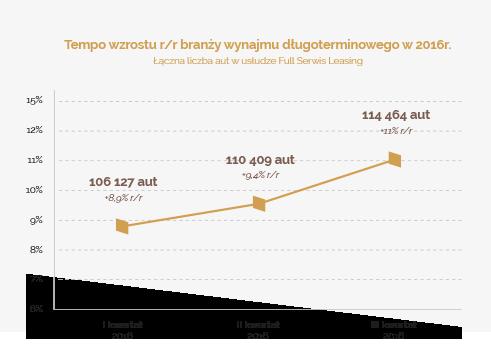 Polacy coraz częściek wybierają wynajem długoterminowy